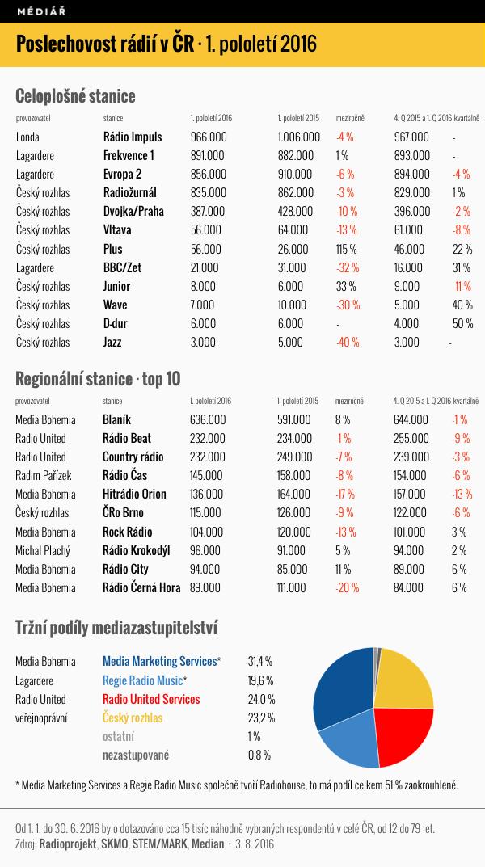 Poslechovost českých rádií za 1. pololetí 2016