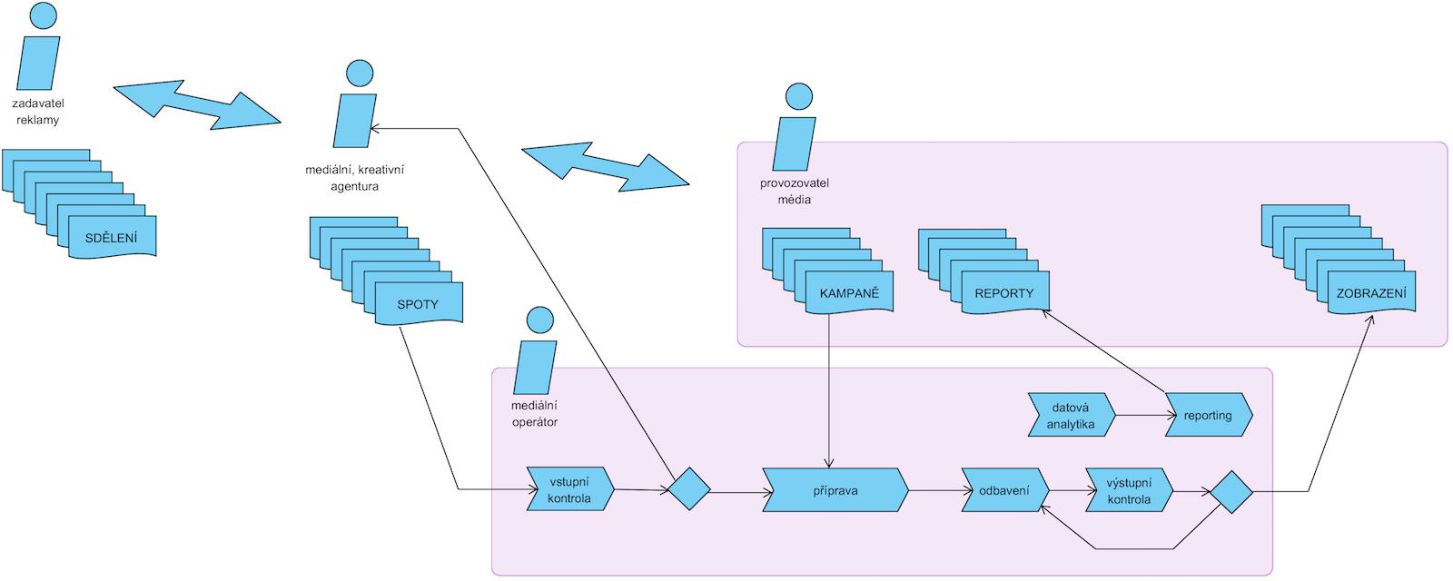 Základní proces v grafu
