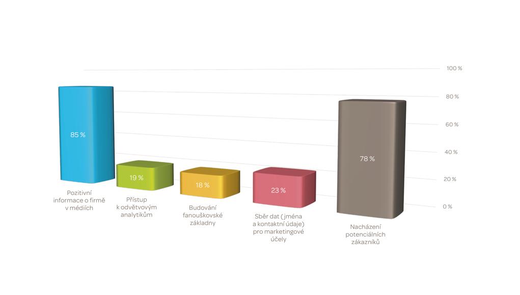 Graf 2: Nejvýznamnější výsledky PR aktivit. Respondenti hodnotili význam jednotlivých výstupů či aktivit v rámci komunikace a marketingu na škále od 1 do 5, přičemž každá hodnota mohla být použita pouze jednou. Průzkum 2015.