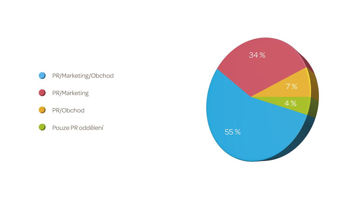 Graf č. 3 – Spolupráce s odděleními. Průzkum 2016