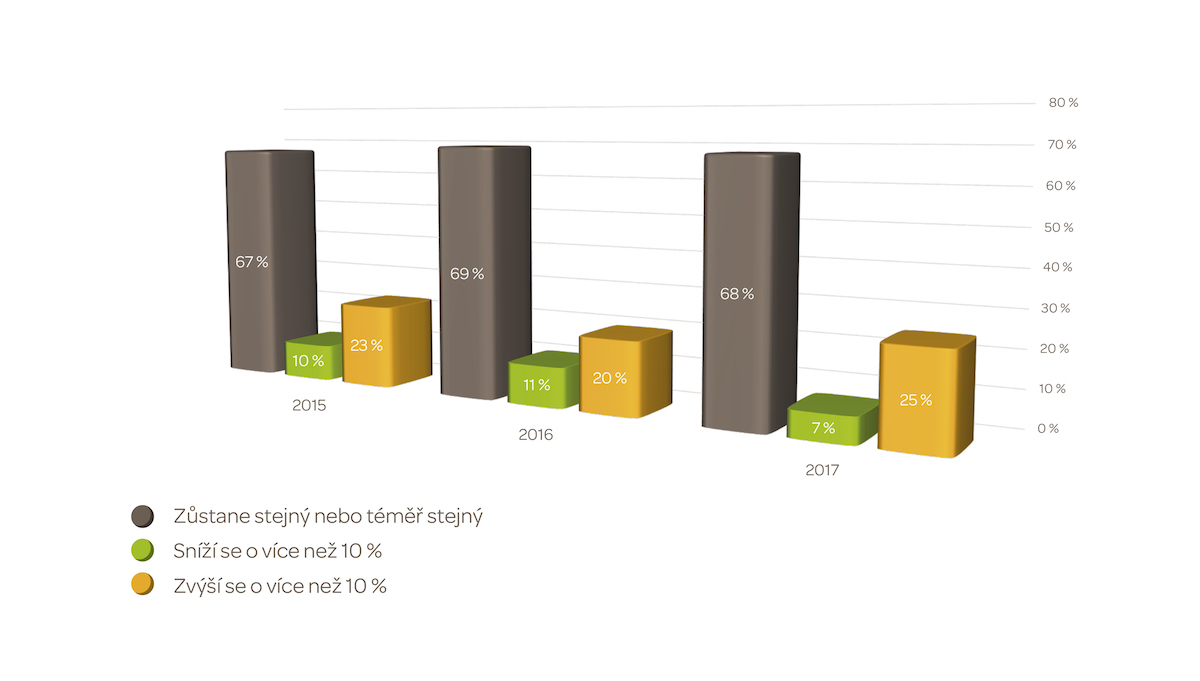 Graf č. 6 – Rozpočet na PR aktivity v roce 2015, 2016 a očekávané v 2017. Průzkum 2015 a 2016