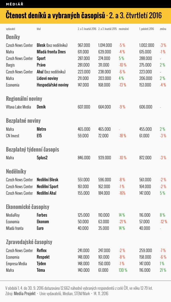 Čtenost deníků a vybraných týdeníků, 2. a 3. čtvrtletí 2016