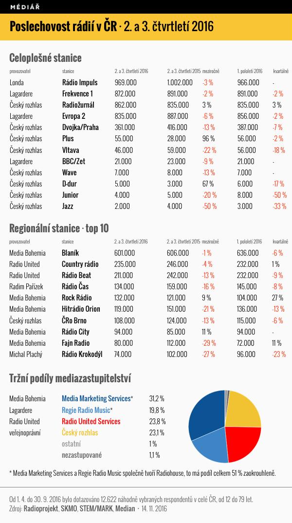 Poslechovost českých rádií za 2. a 3. čtvrtletí 2016