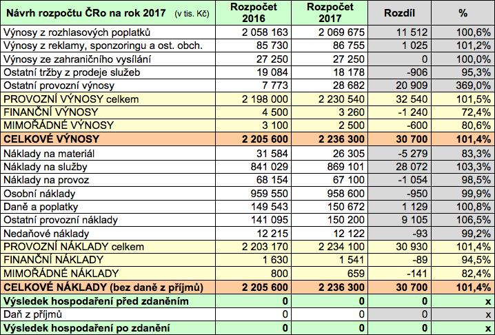 Rozpočet Českého rozhlasu na rok 2017