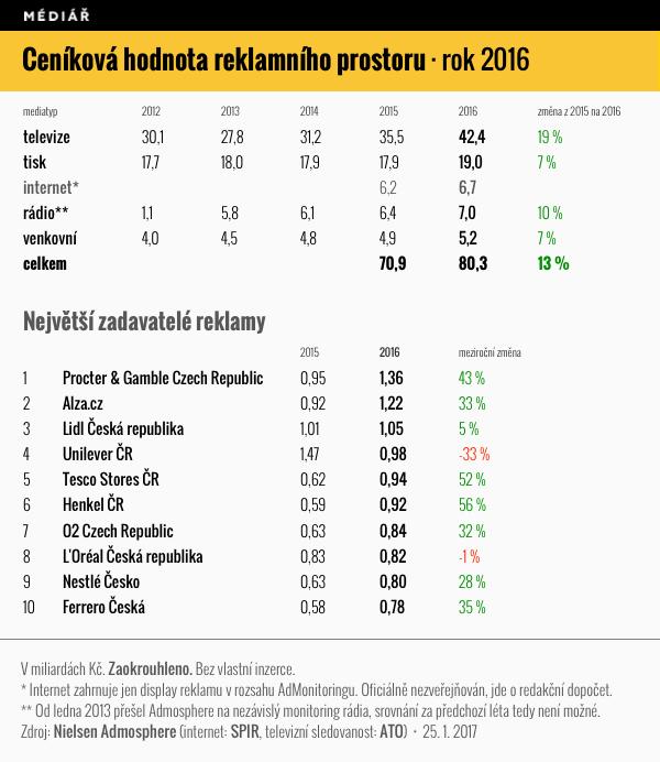 Ceníková hodnota reklamního prostoru v médiích v roce 2016