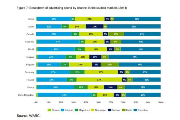 Analýza reklamních výdajů do mediálních kanálů na sledovaných trzích v roce 2014