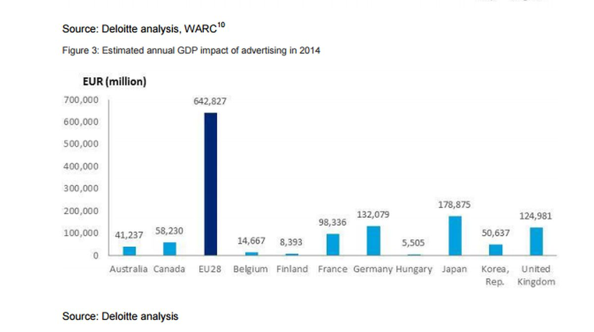 Odhadovaný reklamní přínos ročnímu HDP v roce 2014. Zdroj: Deloitte