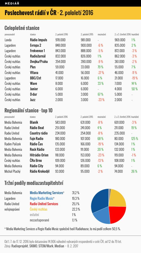 Poslechovost českých rádií za 2. pololetí 2016