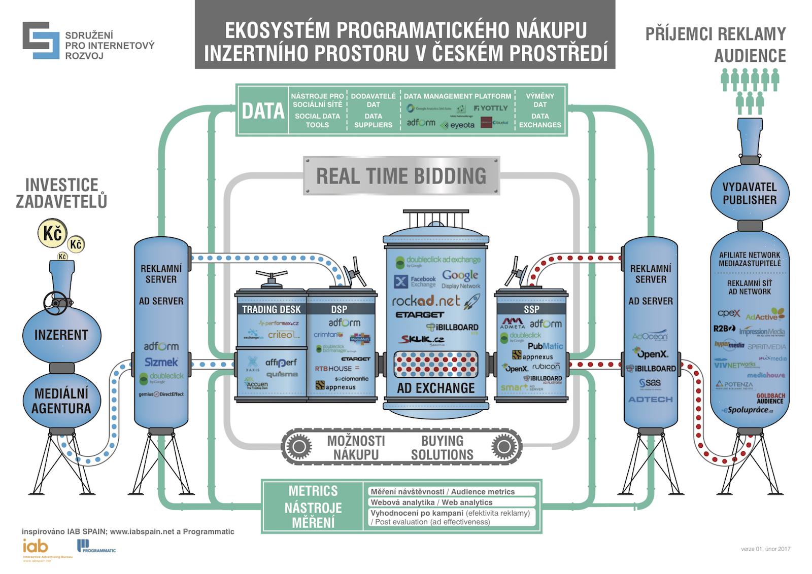 Jak funguje programatická reklama. Schéma: Sdružení pro internetový rozvoj