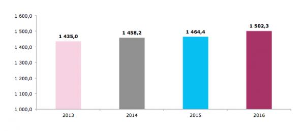 Vývoj čistých investic do rozhlasové reklamy po letech