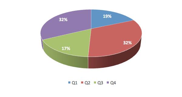 Vývoj čistých investic do rozhlasové reklamy v kvartálech 2016