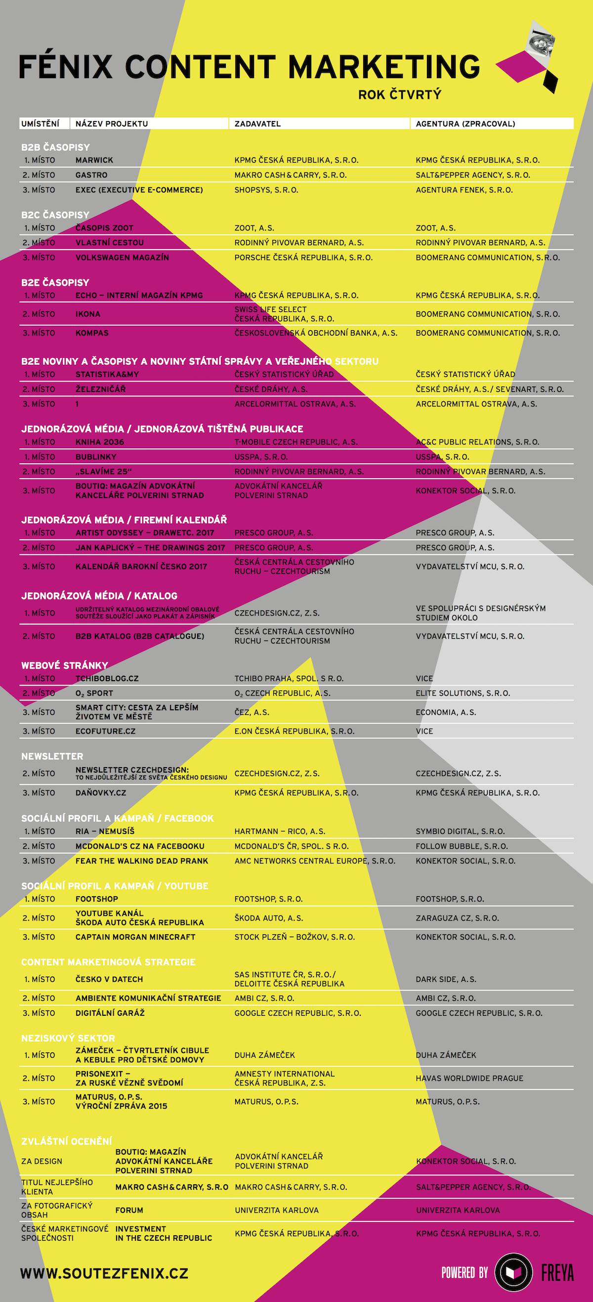 Kompletní výsledky letošního ročníku Fénix Conent Marketing