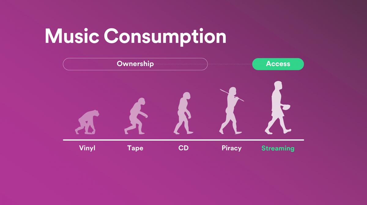 Vývoj konzumace hudby podle Spotify