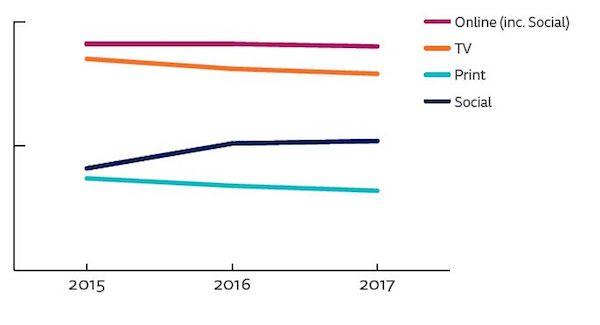 Změny užívání médií v Česku. Zdroj: Reuters Institute
