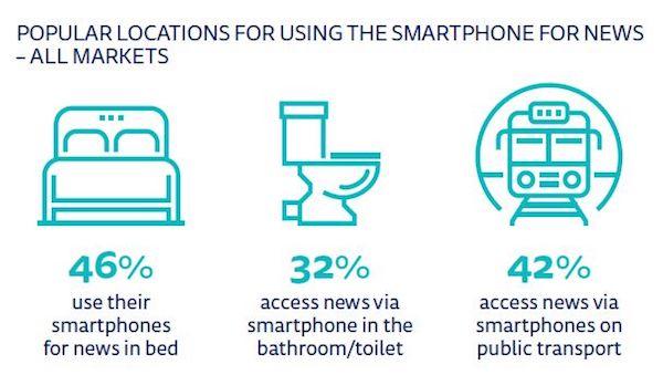 Populární místa užívání telefonů. Zdroj: Reuters Institute