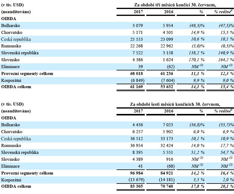Čtvrtletní a pololetní provozní zisk (OIBDA) CME, v tisících dolarů