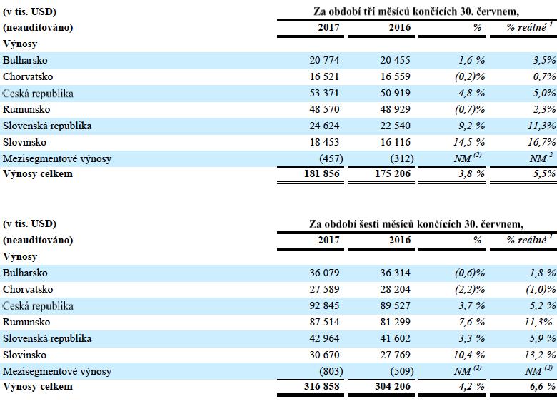 Čtvrtletní a pololetní výnosy CME, v tisících dolarů