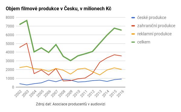 Objem filmové produkce v Česku v roce 2016