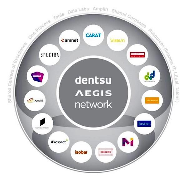 Agentury sítě Dentsu Aegis v Česku