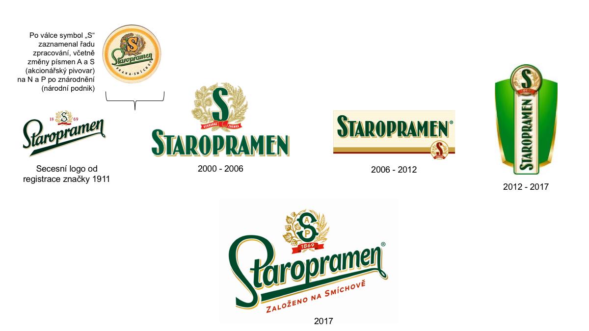 Vývoj loga pivovaru Staropramen. Kliknutím zvětšíte