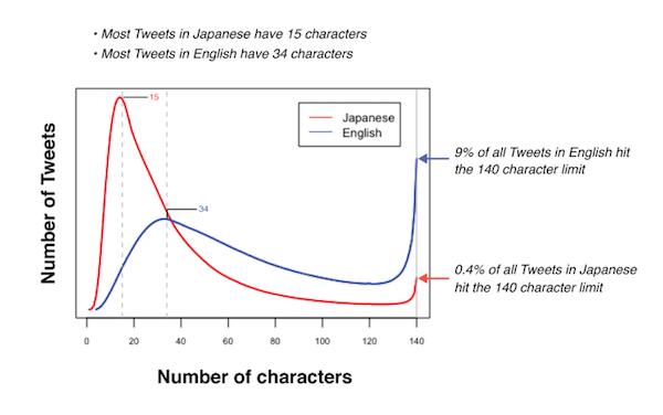 Proč Twitter prodlužuje limit pro příspěvky: angličtina versus japonština