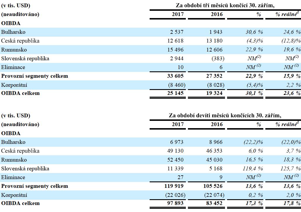 OIBDA na jednotlivých trzích CME, v tisících dolarů
