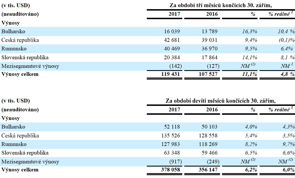 Výnosy na jednotlivých trzích CME, v tisících dolarů