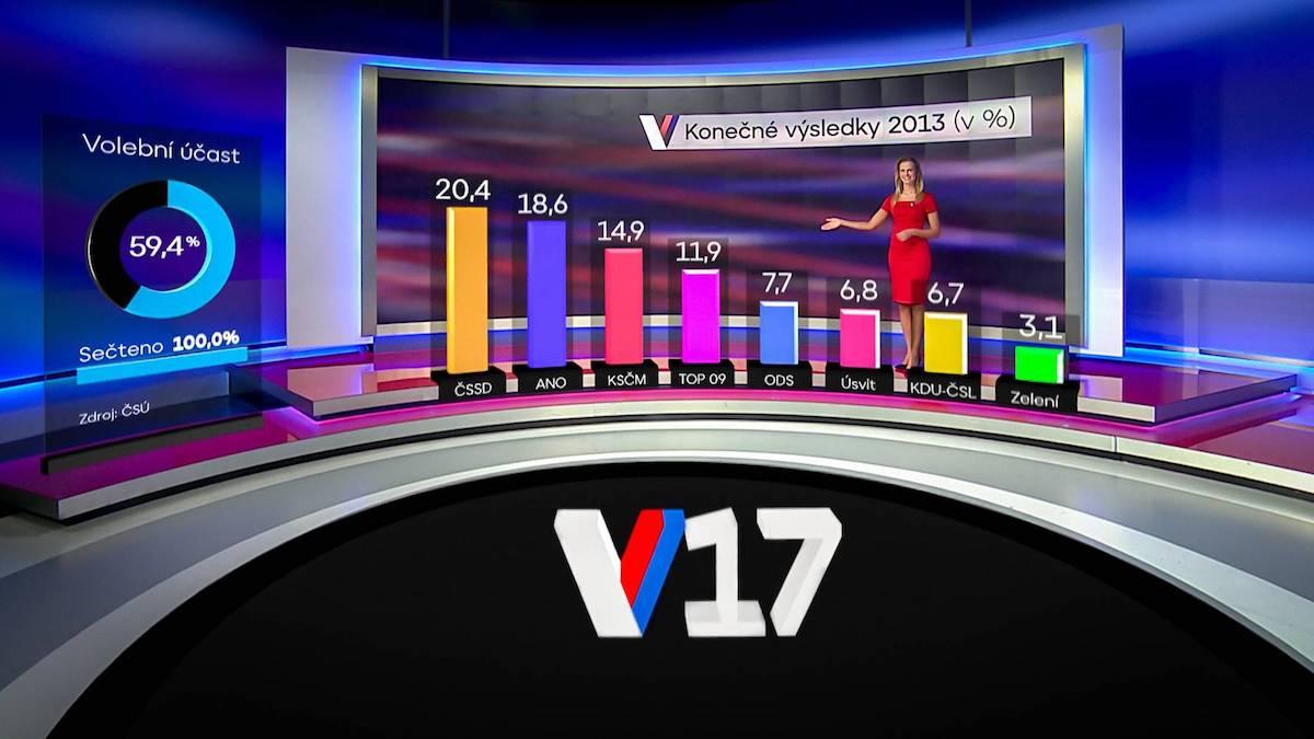 Moderátorka Michaela Šmídová s trojrozměrnou projekcí volebních výsledků v prostředí studia. Foto: TV Nova