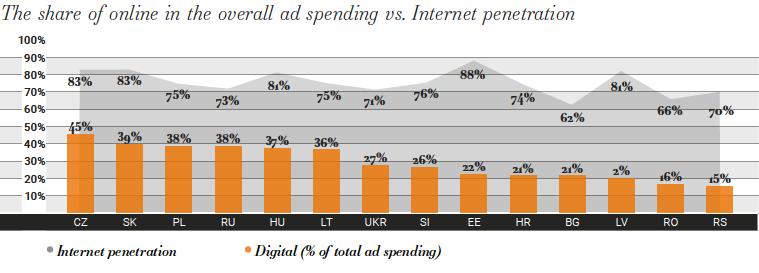Reklamní investice do internetu vs. rozšíření internetového připojení