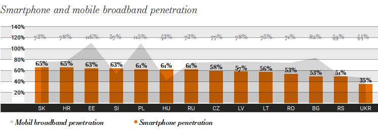 Rozšíření mobilního internetu a chytrých telefonů