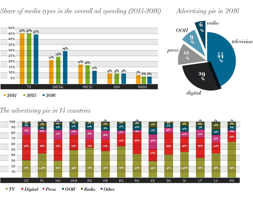 Reklamní trh 14 zemí střední a východní Evropy