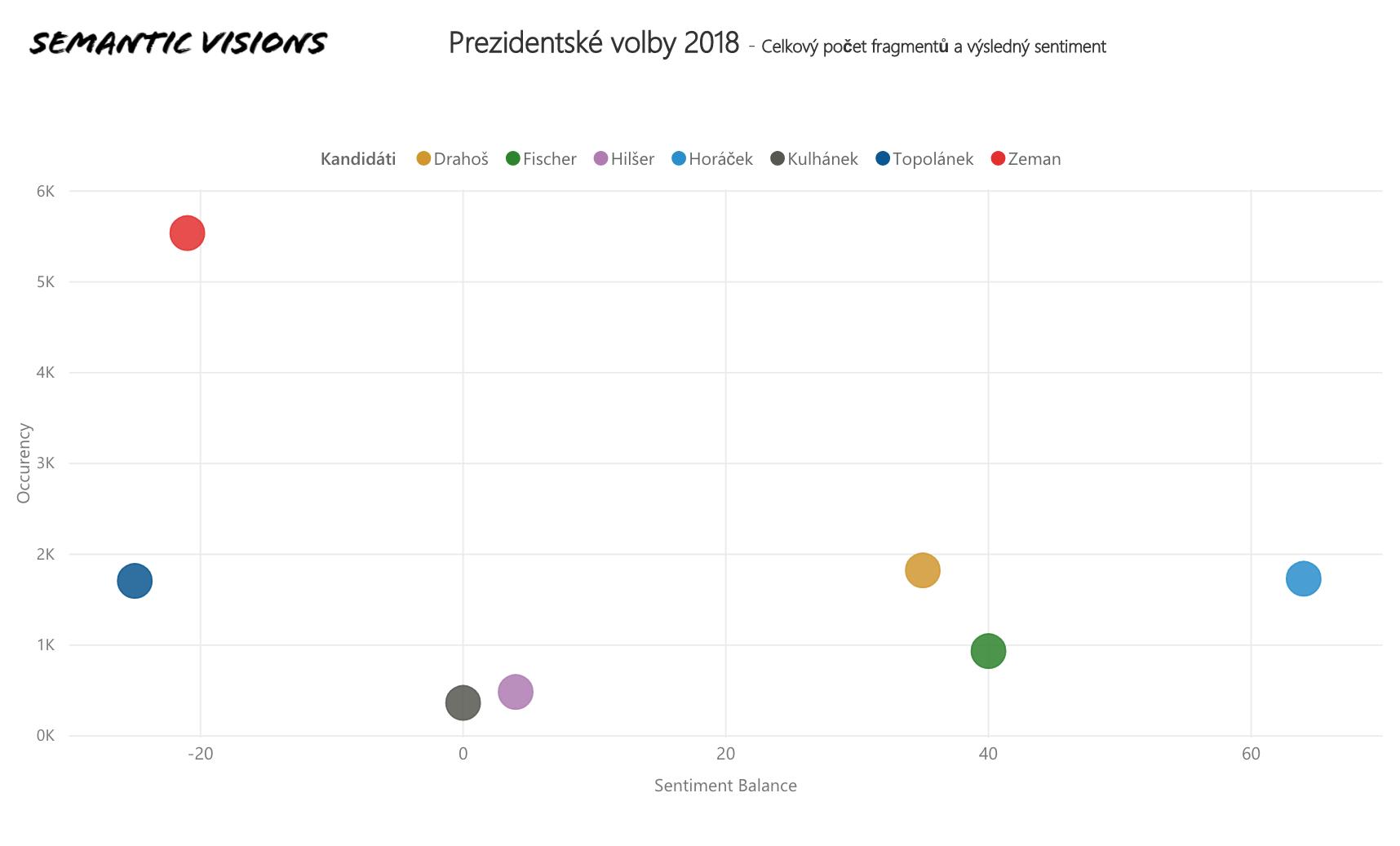 Tento graf zobrazuje výsledky za posledních dva týdny, tedy za období 1. ledna 2018 až 9. ledna 2018