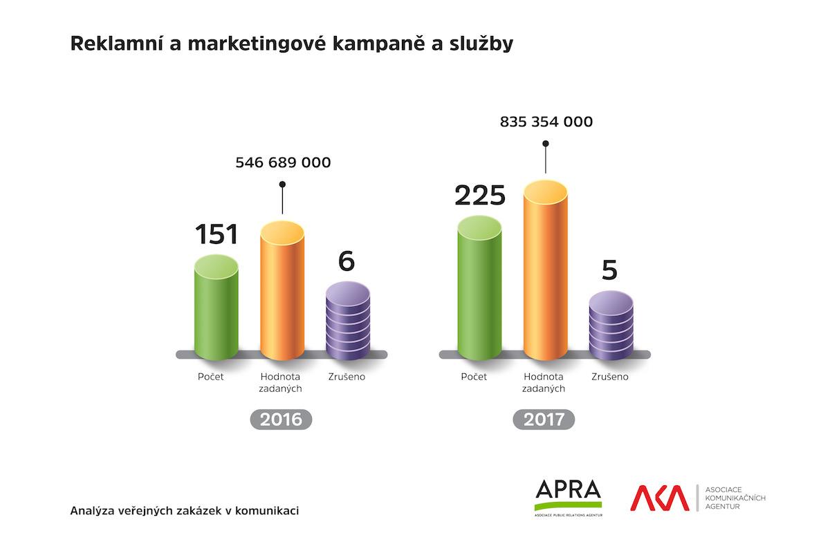 Reklamní a marketingové kampaně a služby