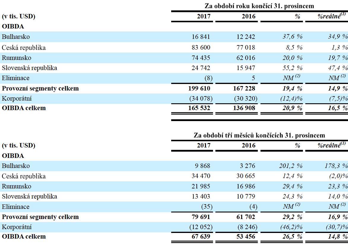 Provozní zisk OIBDA na jednotlivých trzích CME
