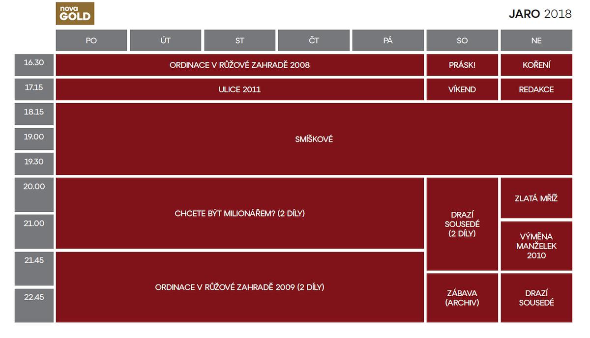 Programové schéma Nova Gold pro jaro 2018
