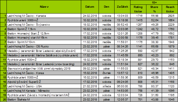Zdroj dat: ATO – Nielsen Admosphere, 26. 2. 2018, živá vTV + TS0-3, PEM-D