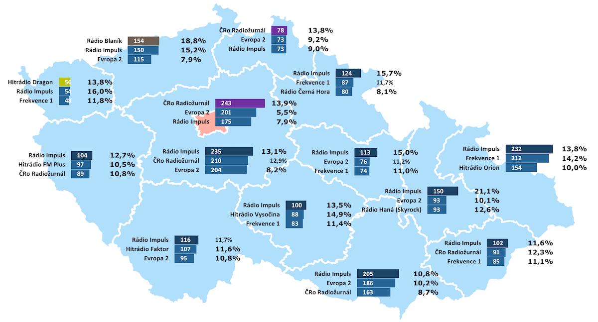 Týdenní poslechovost v krajích. Zdroj: Radioprojekt