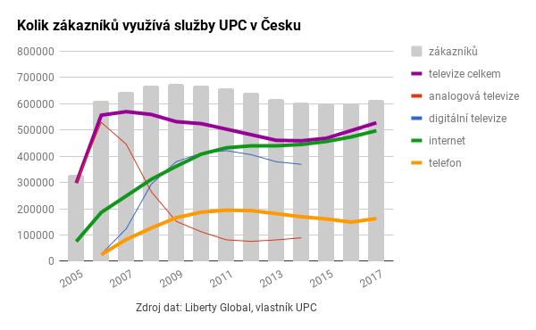 Počet zákazníků UPC