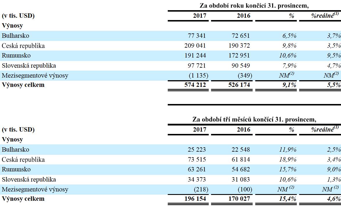 Tržby stanic na jednotlivých trzích CME