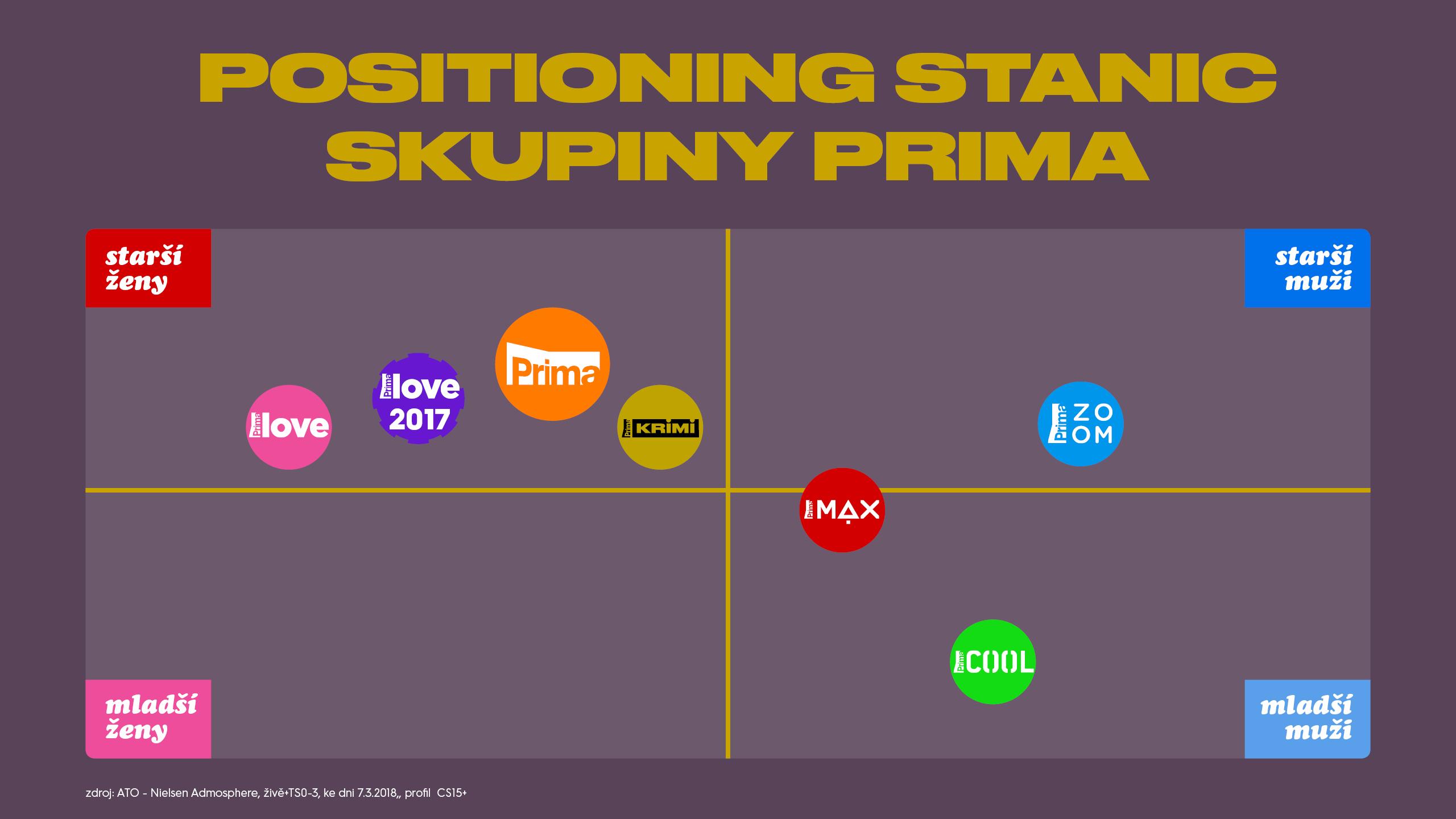 Positioning stanic skupiny Prima