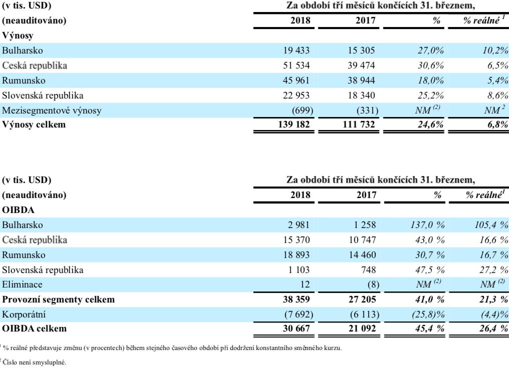 Výsledky CME na jednotlivých trzích