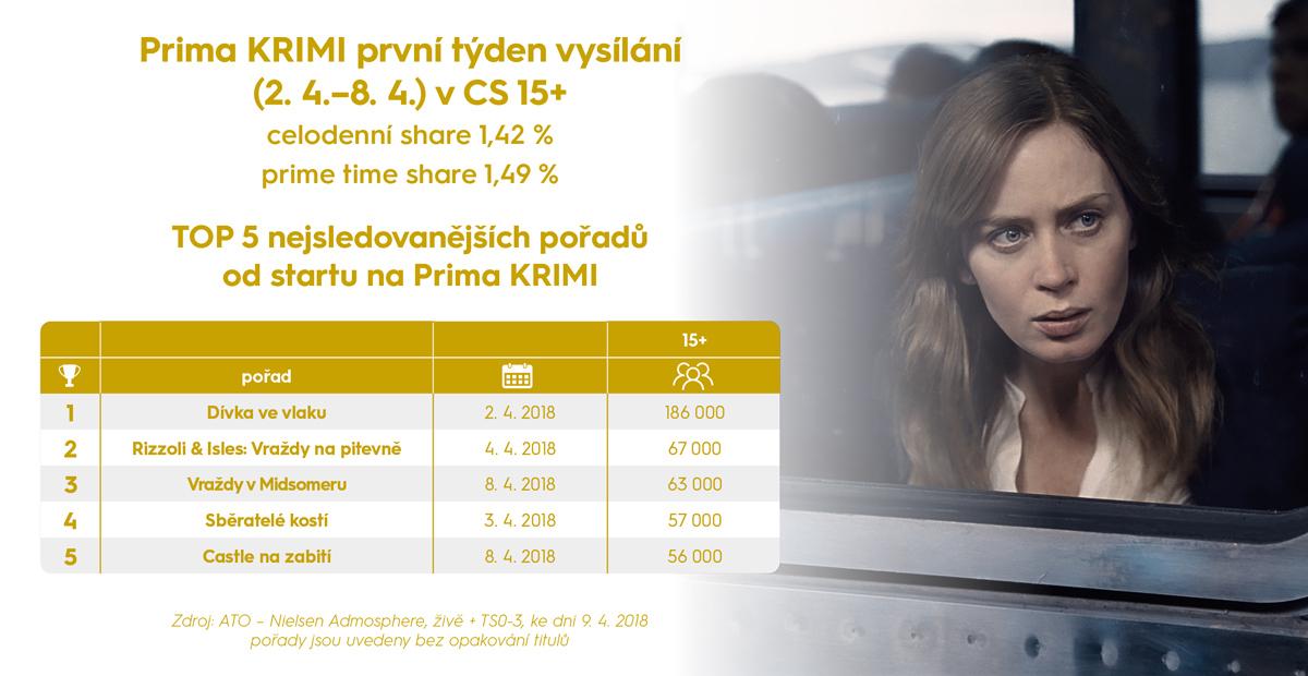Nejsledovanější pořady stanice Prima Krimi v prvním týdnu