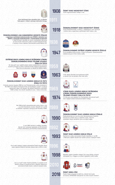 Vývoj názvu, loga i dresů českého hokeje. Kliknutím zvětšíte