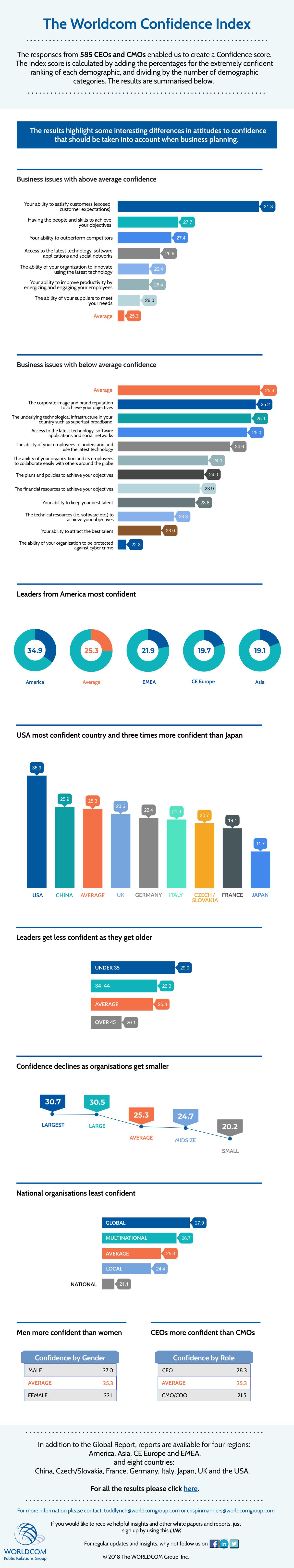 Výsledky výzkumu Worldcom Confidence Index 2018