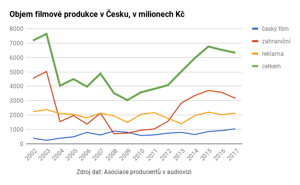 Objem filmové produkce v Česku v letech 2002 až 2017