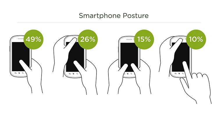 Jak lidi používají mobily