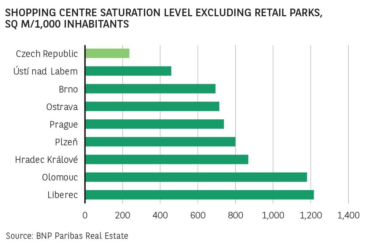 Saturace měst obchodními centry s vyloučením retailových parků. Zdroj: BNP Paribas Real Estate