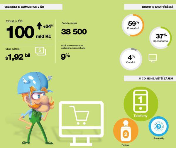 Ze studie Shoptetu Stav e-commerce v roce 2016