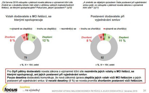 Dodavatelé hodnotí efekt novely zákona veskrze jako neutrální. Zdroj: Studie Focus