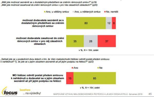 80 % dodavatelů může do smluv nahlédnout předem. Zdroj: Studie Focus